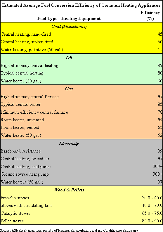 Heating System Efficiencies
